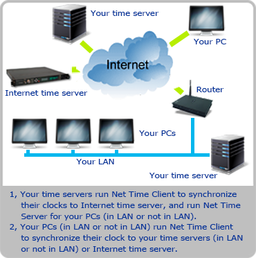 Net Time Server & Client usage example